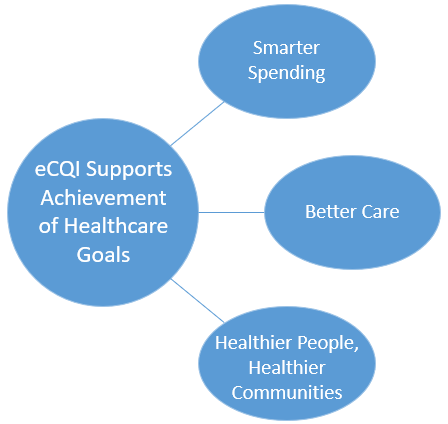 eCQI Healthcare Goals