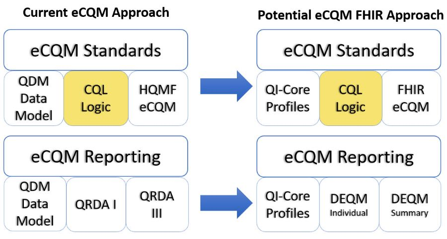 Graphic showing the current eCQM approach and the potential FHIR eCQM approach