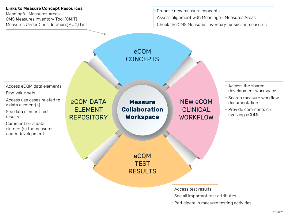 This color wheel depicts the Measure Collaboration Workspace and links to Measure Concept Resources consisting of Meaningful Measures Areas, CMS Measures Inventory Tool (CMIT), and Measures Under Consideration (MUC) List.