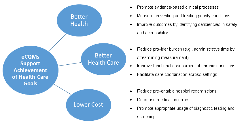 eCQI Graphic for Healthcare Goals