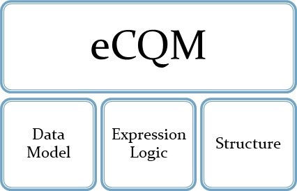 eCQM structure graphic showing the data model, expression logic, and structure.