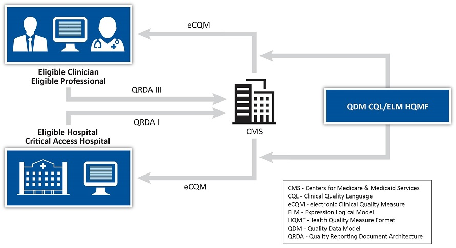 eCQM Connection between Standards