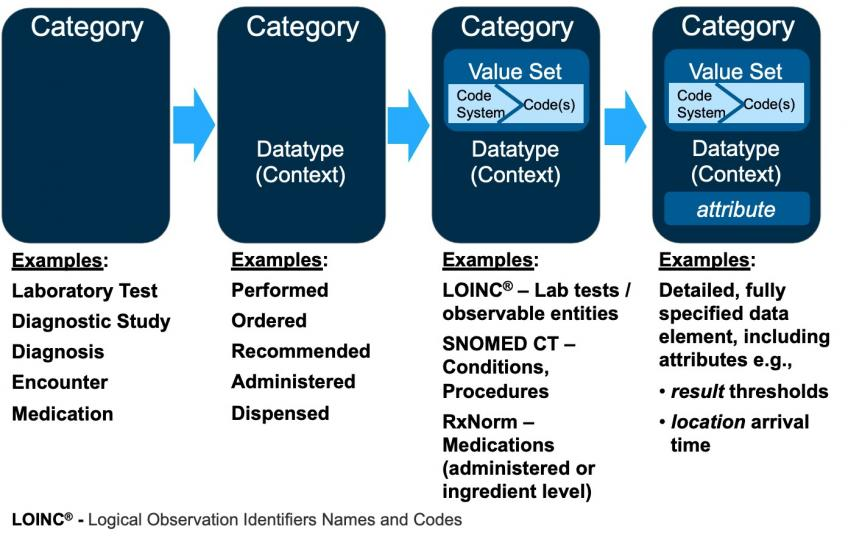 QDM Data Elements Structure